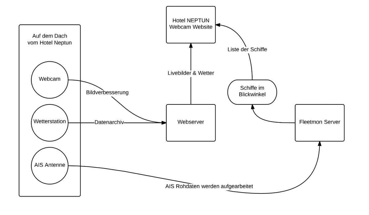 Diagramm über die beteiligten Module